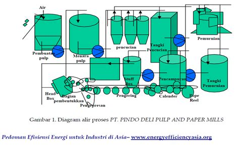 bentuk layout pabrik industri kertas