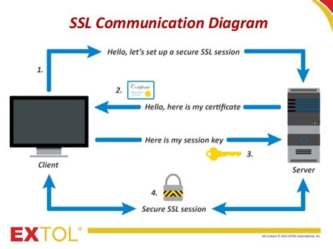 ssl working with diagram ssl communication and authentication