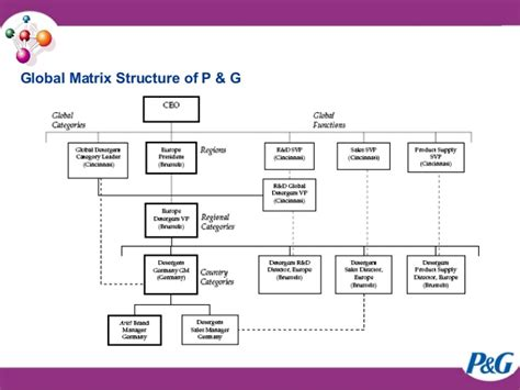 procter and gamble organizational chart p g restructuring