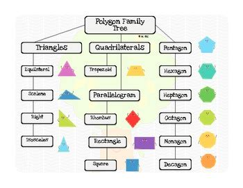 Flow Amily By Flow 2d shape poster polygon family tree flow chart freebie