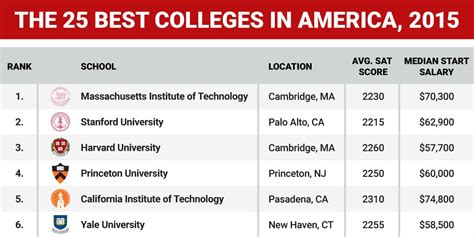 Best Mba Schools In America by The Top 25 Colleges In America Jpg