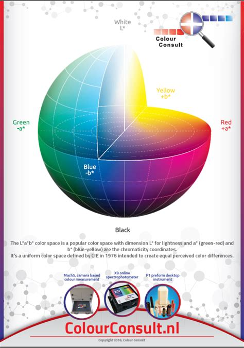lab color space free a1 poster of l a b color space colour consult