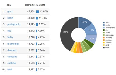 top   popular  gtld domain names