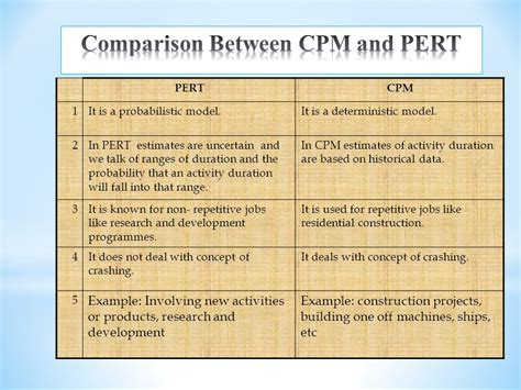 pert cpm ppt pert and cpm ppt