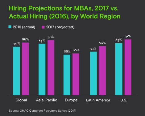 Mba Demand In Usa Gmac by Nearly 9 In 10 Companies Plan To Hire Mba Graduates In 2017