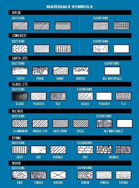 how to read plans c 243 mo leer planos de construcci 243 n constru gu 237 a al d 237 a