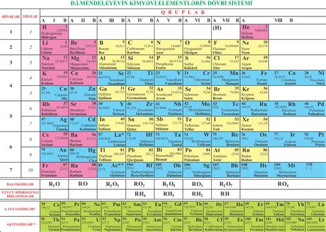 Mendeleev Periodic Table Azeri Periodic Table Of The Chemical Elements