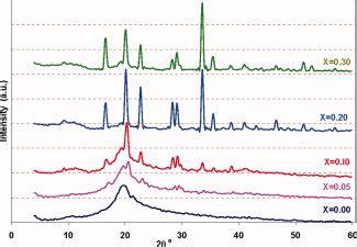 xrd pattern of pva xrd patterns of pva films prepared at different amount of