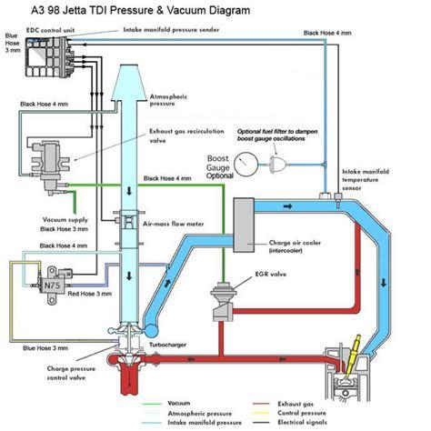 golf tdi vacuum hose diagram 16 ev gas to tdi mods ken s site