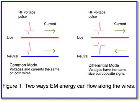 common mode choke theory of operation mains filters part 2 ferrites and vdrs