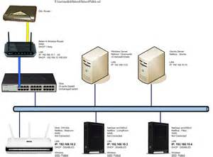 Home Network Infrastructure Design Networking Freeswitch Wiki
