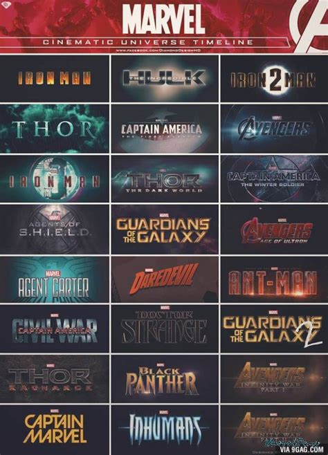 the definitive chronological viewing order for the marvel is marvel movies in chronological order still relevant