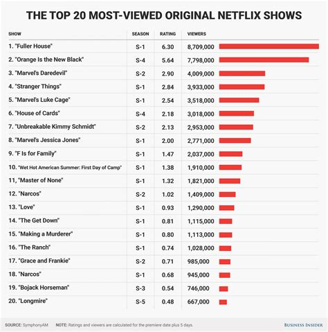 is netflix the best 20 most popular netflix original shows ratings business