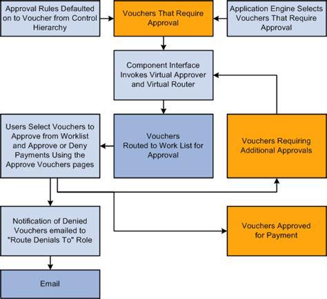 peoplesoft workflow administrator peoplesoft enterprise payables 9 1 peoplebook