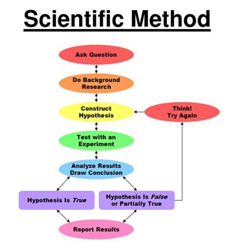 design experiment using scientific method scientific method graphic organizer structural frame