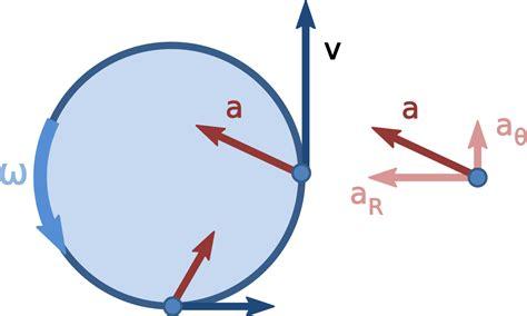 circular motion diagram file nonuniform circular motion svg wikimedia commons