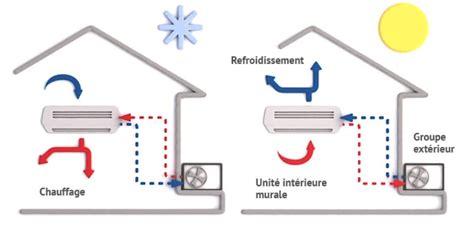 pompe a chaleur air air avis 3667 fonctionnement et principe pompe 224 chaleur air air