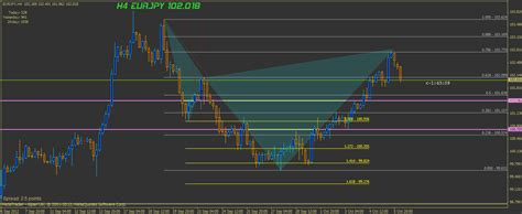 cypher pattern in forex gbpusd h1 cypher pattern in forex eurjpy h4