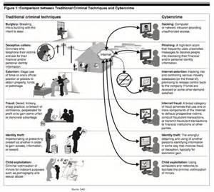 Cyber Terrorism Essay by Cyberterrorism Defined As Distinct From Cybercrime