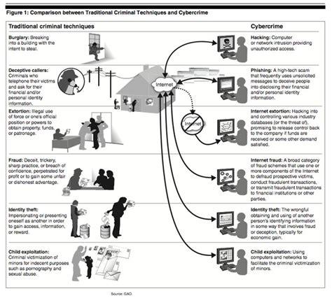 Cyber Terrorism Essay by Cyberterrorism Defined As Distinct From Cybercrime Infosec Institute