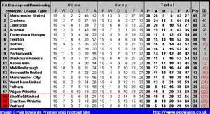 Premiership Football Table Paul Edwards Premiership Football Site 2006 2007 Season