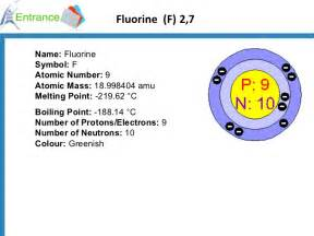 Fluorine Protons Neutrons And Electrons Use Of Halogen Ok1294998147
