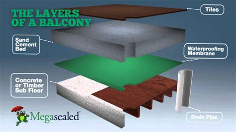 Waterproof Ceiling Tiles Bathroom Balcony Waterproofing Stop Balcony Leaks With Megasealed