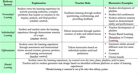 Dismantling Personalized Learning Myths Inside The Classroom Outside The Box Personalized Student Learning Plan Template