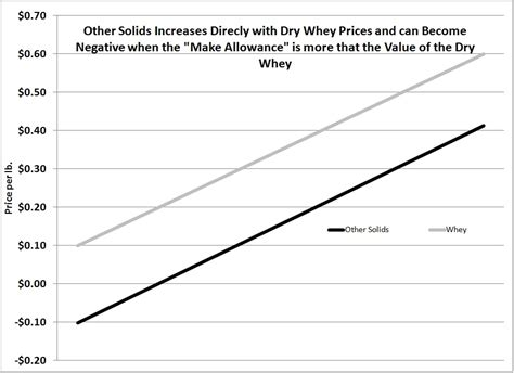 x protein price milkprice the math milk protein and butterfat pricing