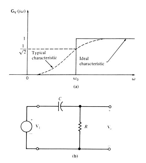high pass filter circuits pulse processing and analyses