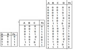 Truth Table With 3 Variables Care4you