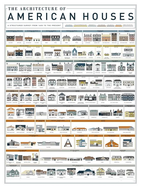 house styles in america how the single family house evolved over the past 400