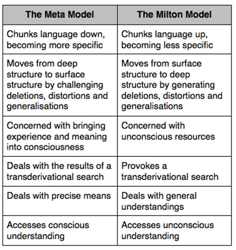 nlp language pattern nlp meta model nlp meta model 3