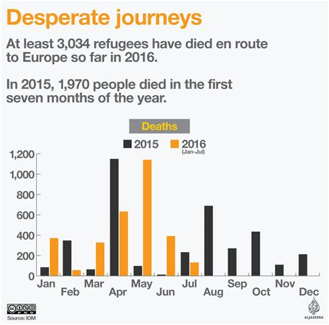how many people died in 2016 desperate journeys 3 034 refugees die in seven months