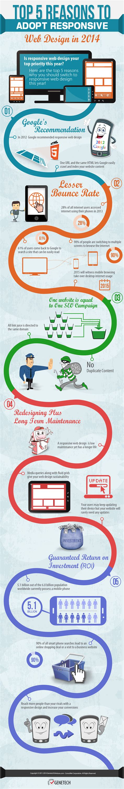 top 5 reasons to adopt responsive web design in 2014 infographic 5 reasons to switch your website to