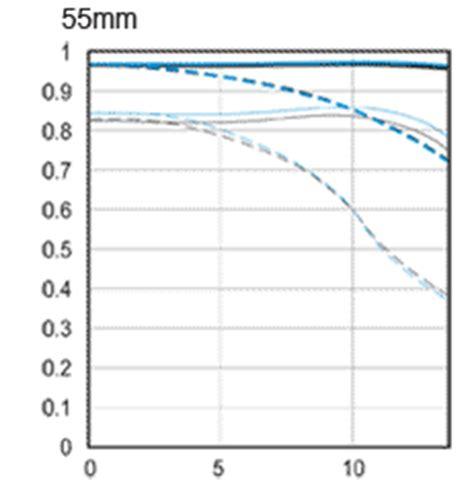 ef s 55 250mm f/4 5.6 is ii