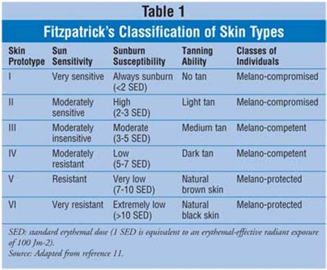 Types Of Tanning Beds by Indoor Tanning