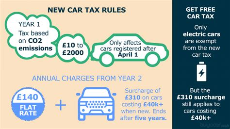 car tax check are you exempt from paying road tax 2018 what are the new rates cars life car tax rates buyacar