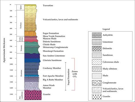 stratigraphic section being a power socket geologist jojomio wordpress com