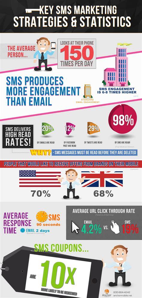 mobile sms marketing mobile sms marketing infographics anchor mobile