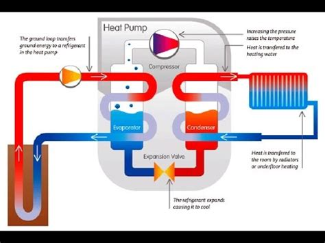 water source heat pump design manual youtube