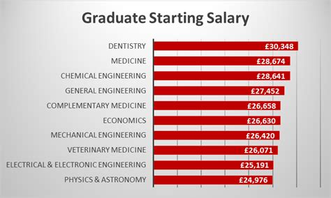 Phd Vs Mba Salary Uk by Top 10 Subjects For Graduate Starting Salaries Study