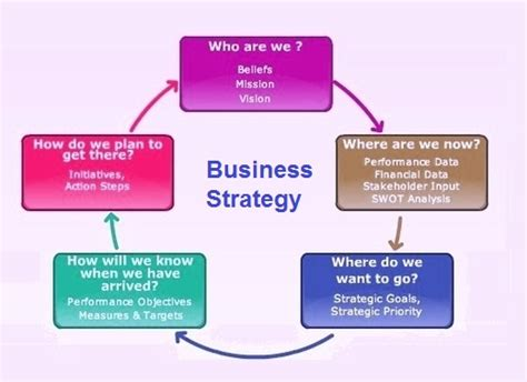 business strategy templates business strategy exles tasko consulting