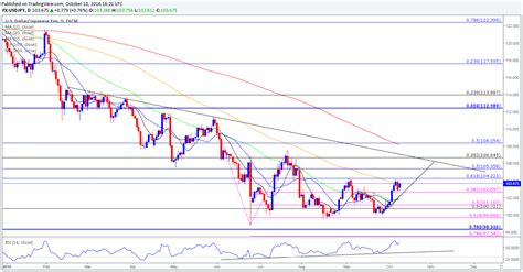 pattern energy yahoo finance usd cad holding pattern at risk as oil rally gathers pace