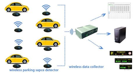 Zigbee Landscape Lighting Rosim Wireless Car Occupancy Sensor Underground