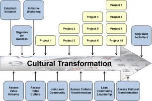 lean transformation assessment transformance advisors