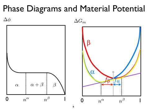 phase diagrams material science nanohub org courses nanohub u introduction to the