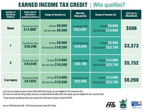 Earned Income Tax Credit Table by 2017 Detroit Tax Form Pdf