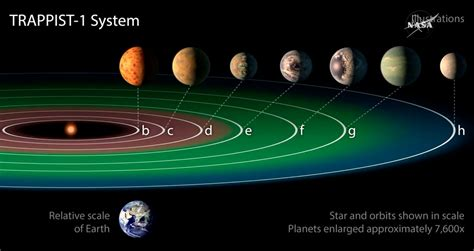 Size Of Solar System In Light Years Nasa Has Discovered 7 Earth Like Planets Orbiting A