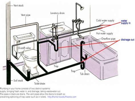 diagram of a toilet bathroom plumbing venting bathroom drain plumbing diagram